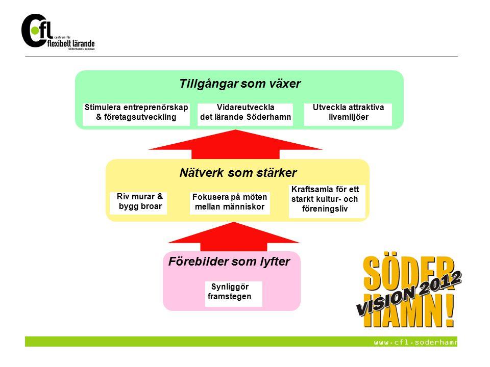 www.cfl.soderhamn.se Synliggör framstegen Förebilder som lyfter Riv murar & bygg broar Fokusera på möten mellan människor Nätverk som stärker Kraftsam