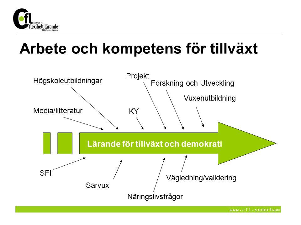 www.cfl.soderhamn.se Arbete och kompetens för tillväxt Lärande för tillväxt och demokrati Projekt Vuxenutbildning Högskoleutbildningar KY Forskning oc