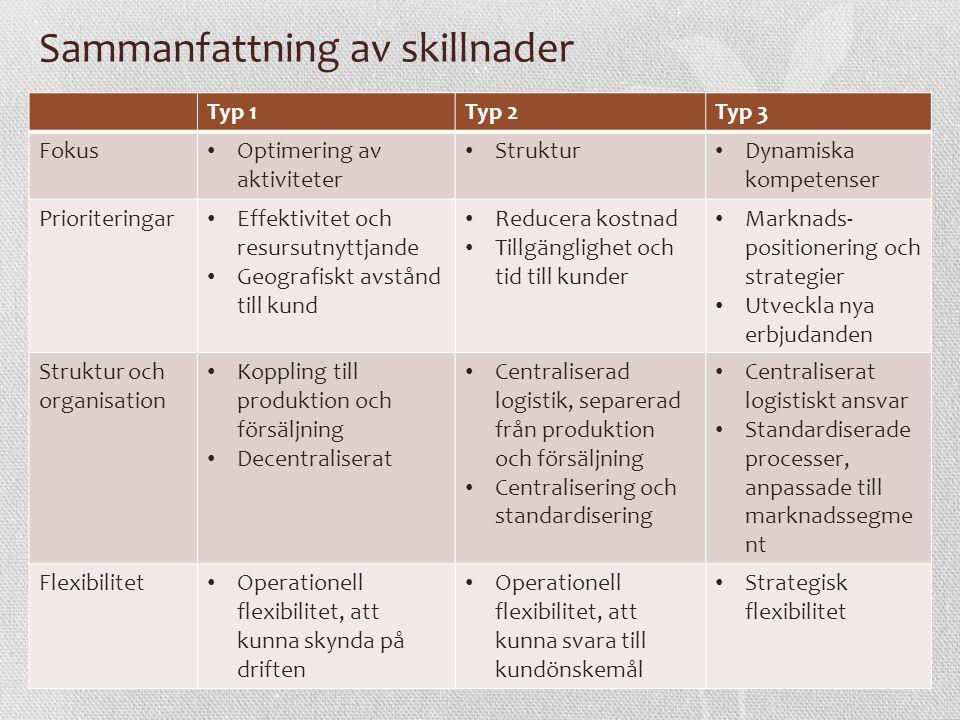 Sammanfattning av skillnader Typ 1Typ 2Typ 3 Fokus Optimering av aktiviteter Struktur Dynamiska kompetenser Prioriteringar Effektivitet och resursutnyttjande Geografiskt avstånd till kund Reducera kostnad Tillgänglighet och tid till kunder Marknads- positionering och strategier Utveckla nya erbjudanden Struktur och organisation Koppling till produktion och försäljning Decentraliserat Centraliserad logistik, separerad från produktion och försäljning Centralisering och standardisering Centraliserat logistiskt ansvar Standardiserade processer, anpassade till marknadssegme nt Flexibilitet Operationell flexibilitet, att kunna skynda på driften Operationell flexibilitet, att kunna svara till kundönskemål Strategisk flexibilitet