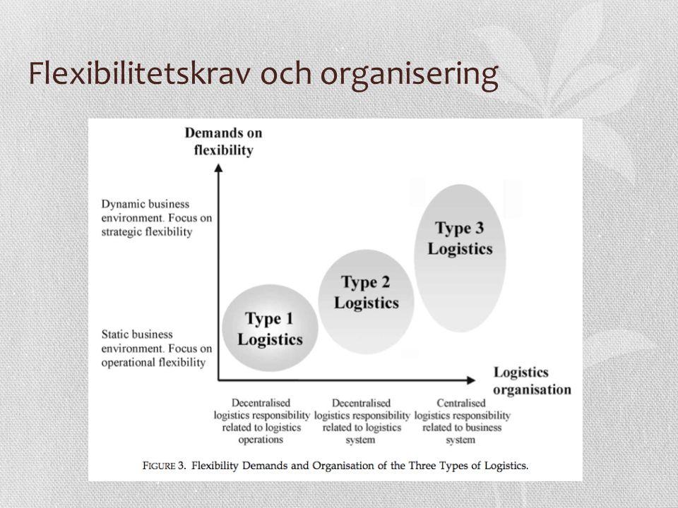 Flexibilitetskrav och organisering