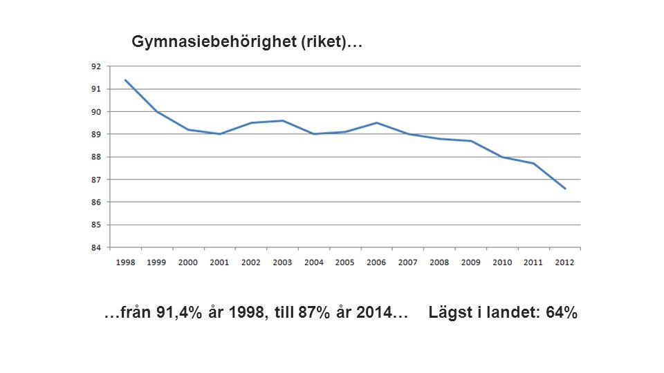 Gymnasiebehörighet (riket)… …från 91,4% år 1998, till 87% år 2014… Lägst i landet: 64%