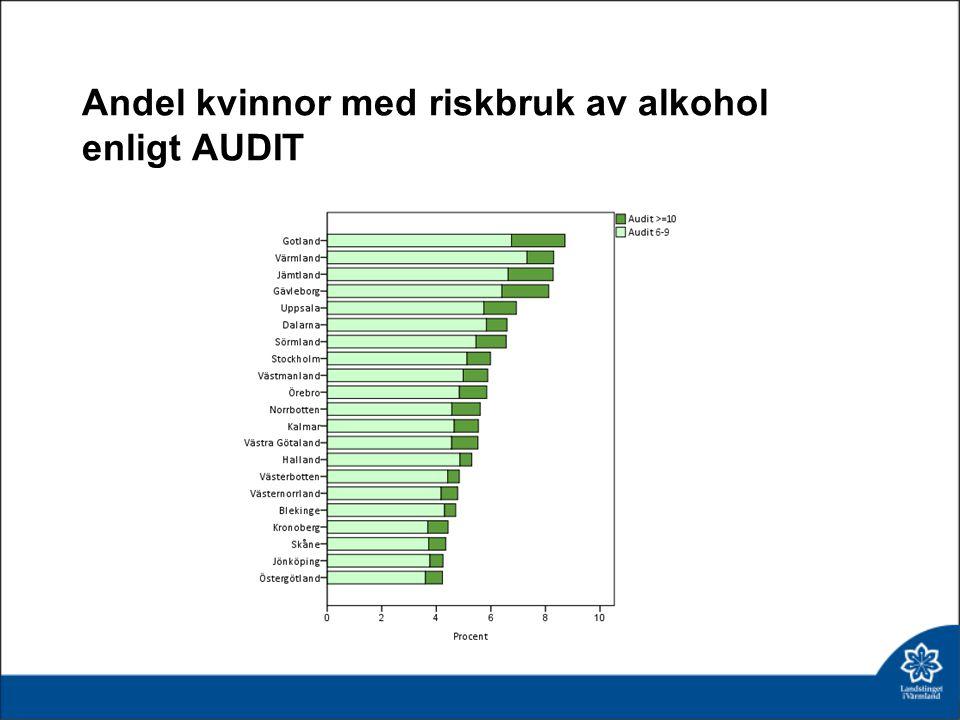 Andel kvinnor med riskbruk av alkohol enligt AUDIT