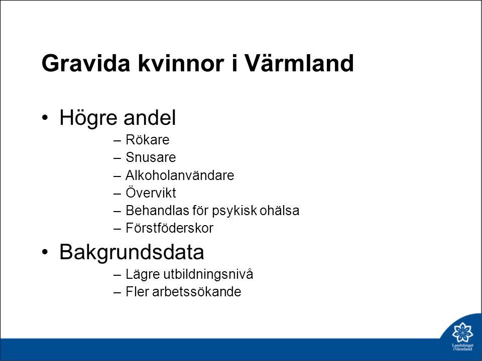 Gravida kvinnor i Värmland Högre andel –Rökare –Snusare –Alkoholanvändare –Övervikt –Behandlas för psykisk ohälsa –Förstföderskor Bakgrundsdata –Lägre utbildningsnivå –Fler arbetssökande