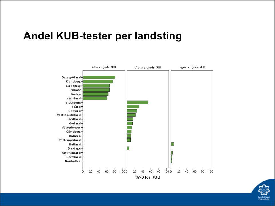 Andel KUB-tester per landsting