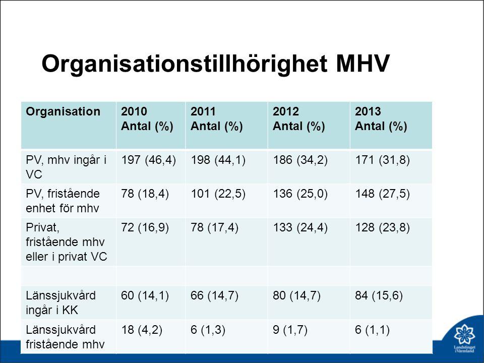 Organisationstillhörighet MHV Organisation2010 Antal (%) 2011 Antal (%) 2012 Antal (%) 2013 Antal (%) PV, mhv ingår i VC 197 (46,4)198 (44,1)186 (34,2)171 (31,8) PV, fristående enhet för mhv 78 (18,4)101 (22,5)136 (25,0)148 (27,5) Privat, fristående mhv eller i privat VC 72 (16,9)78 (17,4)133 (24,4)128 (23,8) Länssjukvård ingår i KK 60 (14,1)66 (14,7)80 (14,7)84 (15,6) Länssjukvård fristående mhv 18 (4,2)6 (1,3)9 (1,7)6 (1,1)