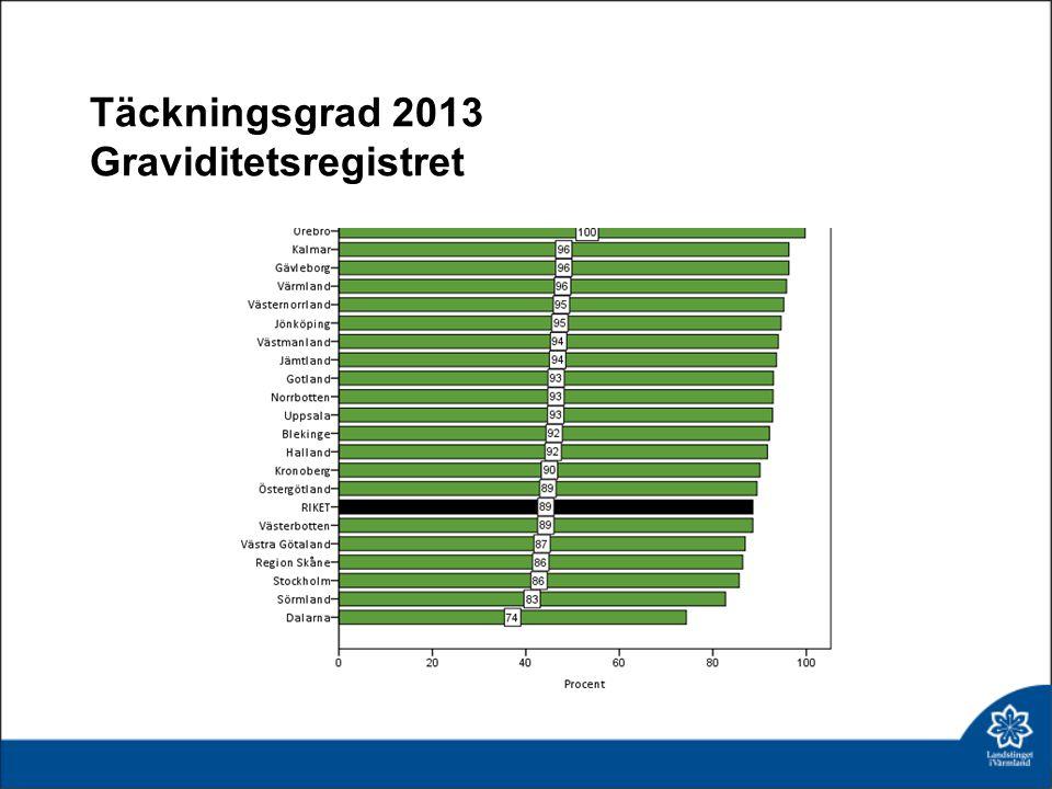 Täckningsgrad 2013 Graviditetsregistret