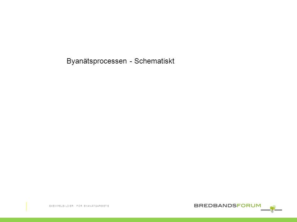 Byanätsprocessen - Schematiskt EXEMPELBILDER FÖR BYANÄTSARBETE