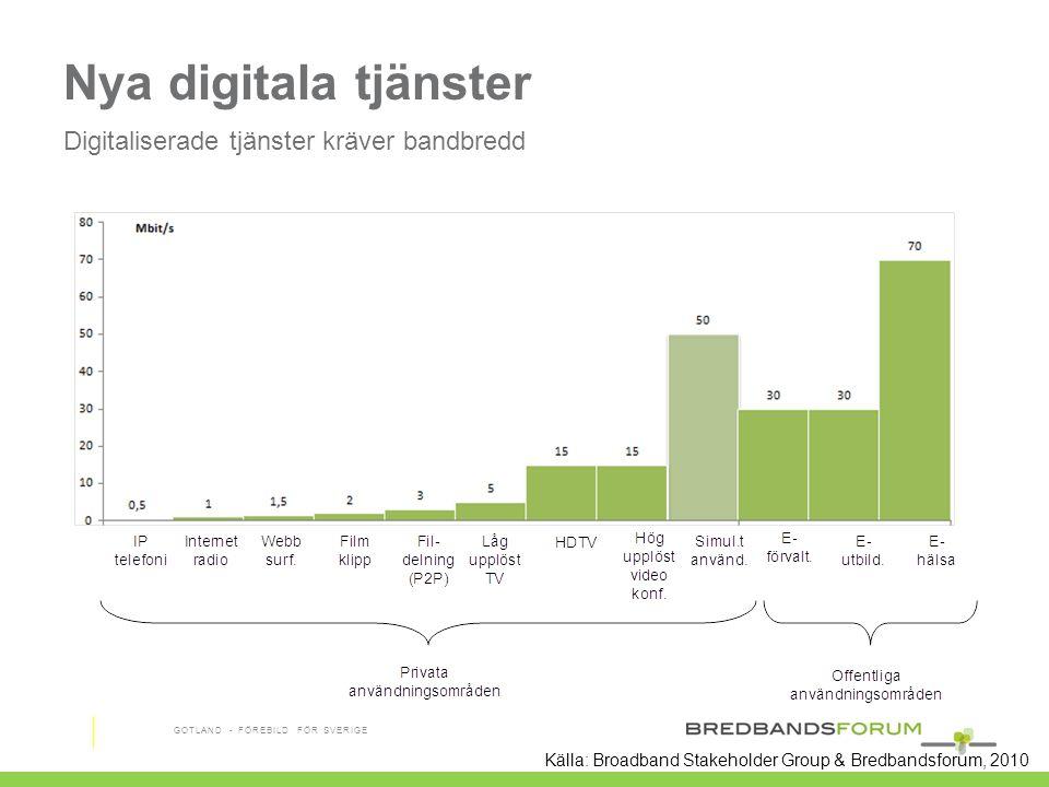 Nya digitala tjänster Digitaliserade tjänster kräver bandbredd GOTLAND - FÖREBILD FÖR SVERIGE Källa: Broadband Stakeholder Group & Bredbandsforum, 201