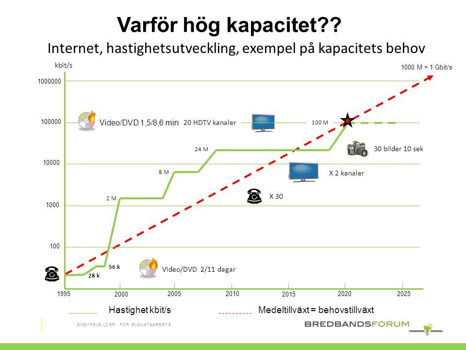 Video/DVD 2/11 dagar 28 k 56 k 2 M 8 M 24 M Internet, hastighetsutveckling, exempel på kapacitets behov kbit/s Varför hög kapacitet?? X 30 1000 M = 1
