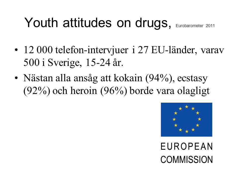 Youth attitudes on drugs, Eurobarometer 2011 12 000 telefon-intervjuer i 27 EU-länder, varav 500 i Sverige, 15-24 år. Nästan alla ansåg att kokain (94