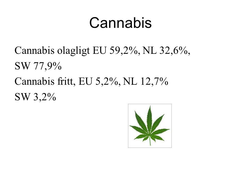 Cannabis Cannabis olagligt EU 59,2%, NL 32,6%, SW 77,9% Cannabis fritt, EU 5,2%, NL 12,7% SW 3,2%
