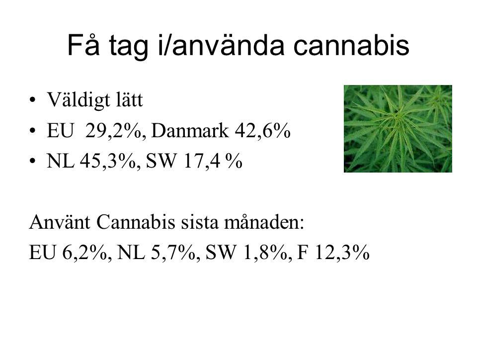 Få tag i/använda cannabis Väldigt lätt EU 29,2%, Danmark 42,6% NL 45,3%, SW 17,4 % Använt Cannabis sista månaden: EU 6,2%, NL 5,7%, SW 1,8%, F 12,3%