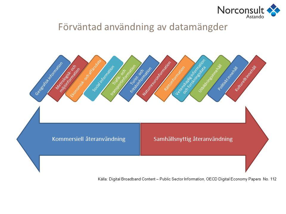 Förväntad användning av datamängder Kommersiell återanvändningSamhällsnyttig återanvändning Geografisk information Metrologisk- och miljöinformation E