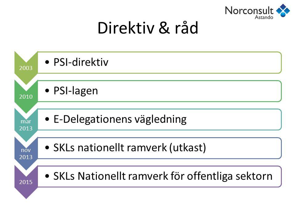 Direktiv & råd 2003 PSI-direktiv 2010 PSI-lagen mar 2013 E-Delegationens vägledning nov 2013 SKLs nationellt ramverk (utkast) 2015 SKLs Nationellt ram