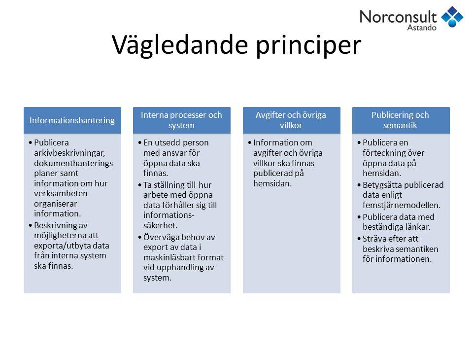 Vägledande principer Informationshantering Publicera arkivbeskrivningar, dokumenthanterings planer samt information om hur verksamheten organiserar in