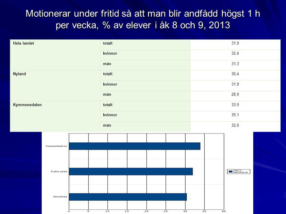 Motionerar under fritid så att man blir andfådd högst 1 h per vecka, % av elever i åk 8 och 9, 2013 Hela landettotalt31,9 kvinnor32,4 män31,3 Nylandto