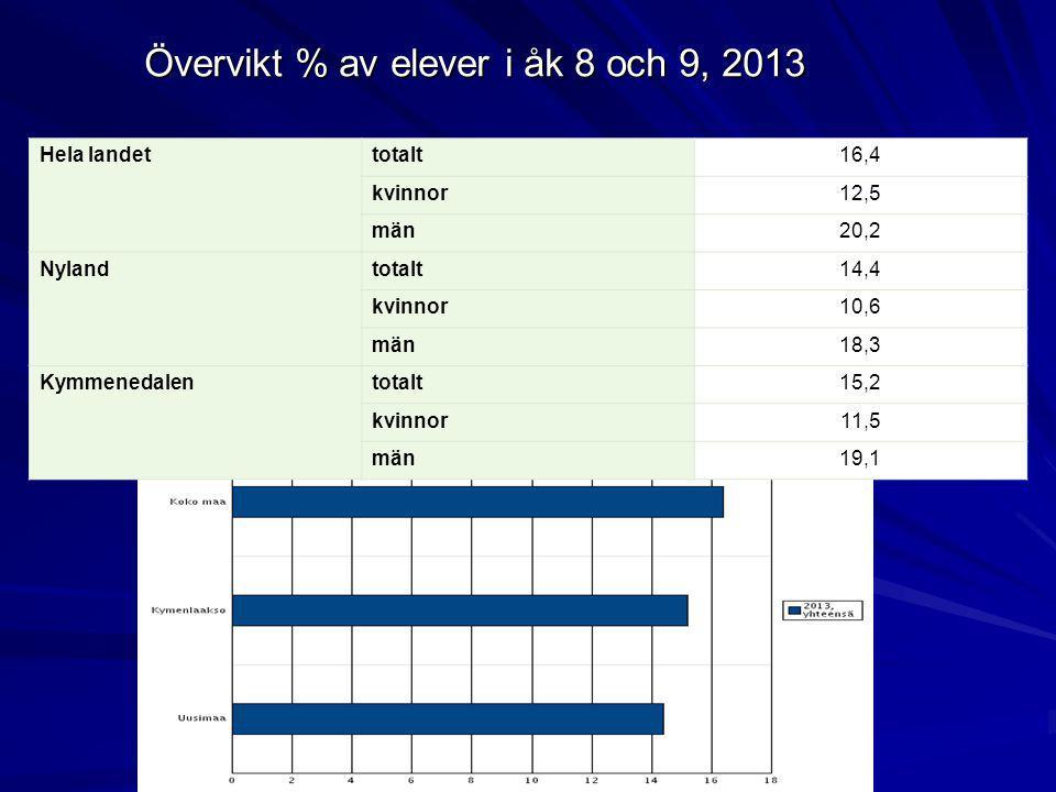 Övervikt % av elever i åk 8 och 9, 2013 Hela landettotalt16,4 kvinnor12,5 män20,2 Nylandtotalt14,4 kvinnor10,6 män18,3 Kymmenedalentotalt15,2 kvinnor1