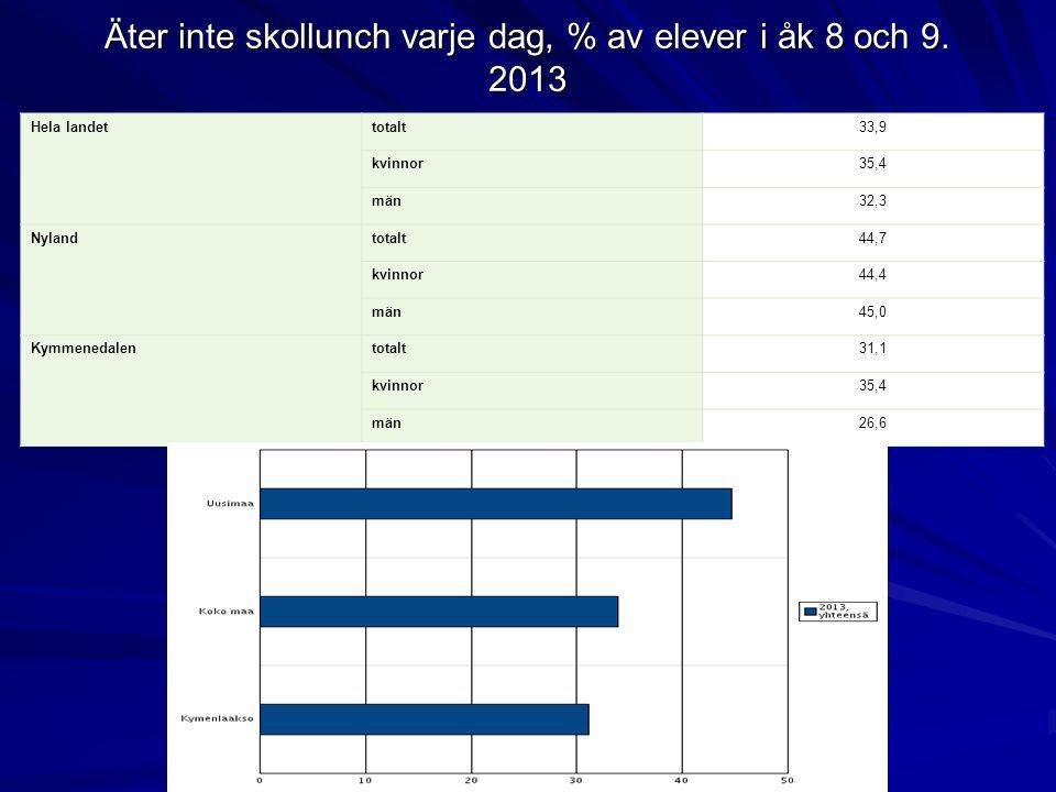 Äter inte skollunch varje dag, % av elever i åk 8 och 9. 2013 Hela landettotalt33,9 kvinnor35,4 män32,3 Nylandtotalt44,7 kvinnor44,4 män45,0 Kymmeneda