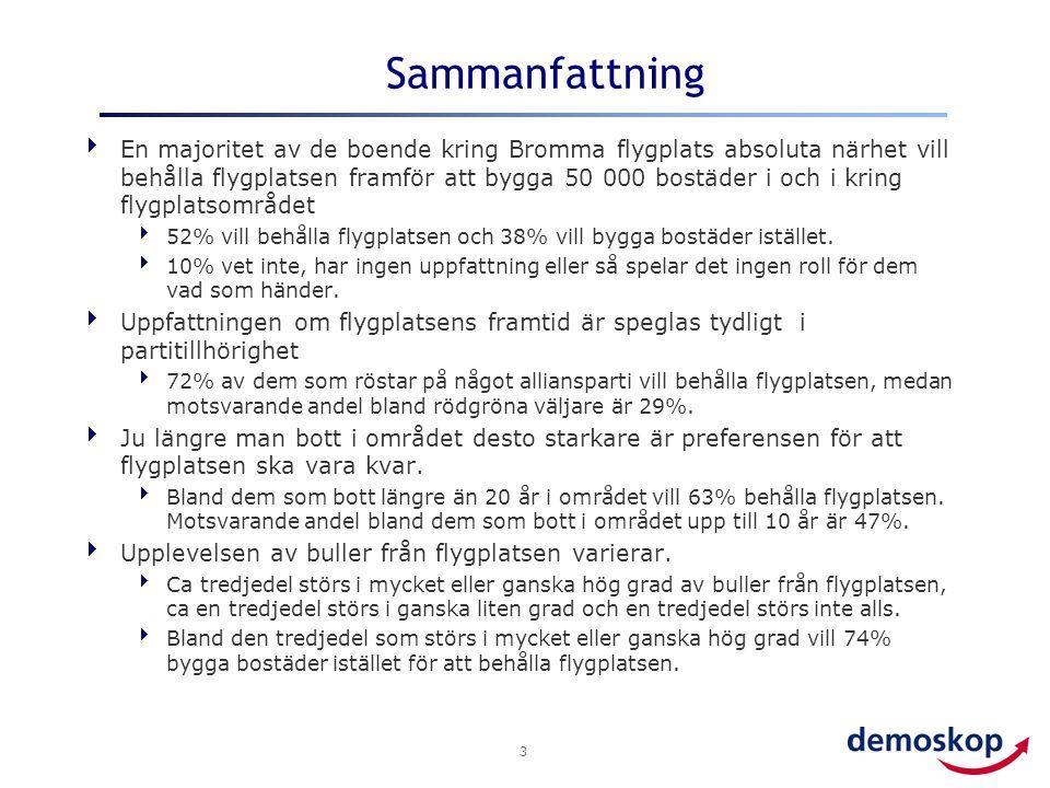 3 Sammanfattning  En majoritet av de boende kring Bromma flygplats absoluta närhet vill behålla flygplatsen framför att bygga 50 000 bostäder i och i kring flygplatsområdet  52% vill behålla flygplatsen och 38% vill bygga bostäder istället.