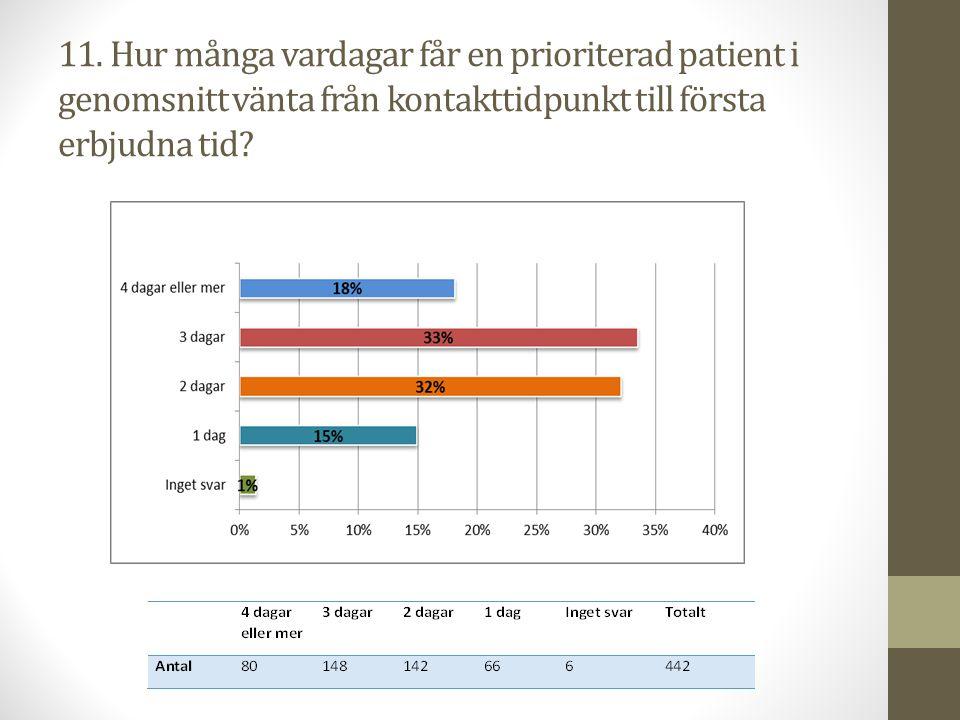 11. Hur många vardagar får en prioriterad patient i genomsnitt vänta från kontakttidpunkt till första erbjudna tid?