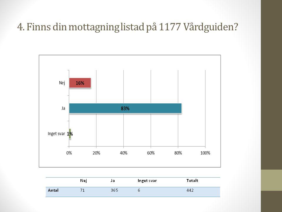 4. Finns din mottagning listad på 1177 Vårdguiden?