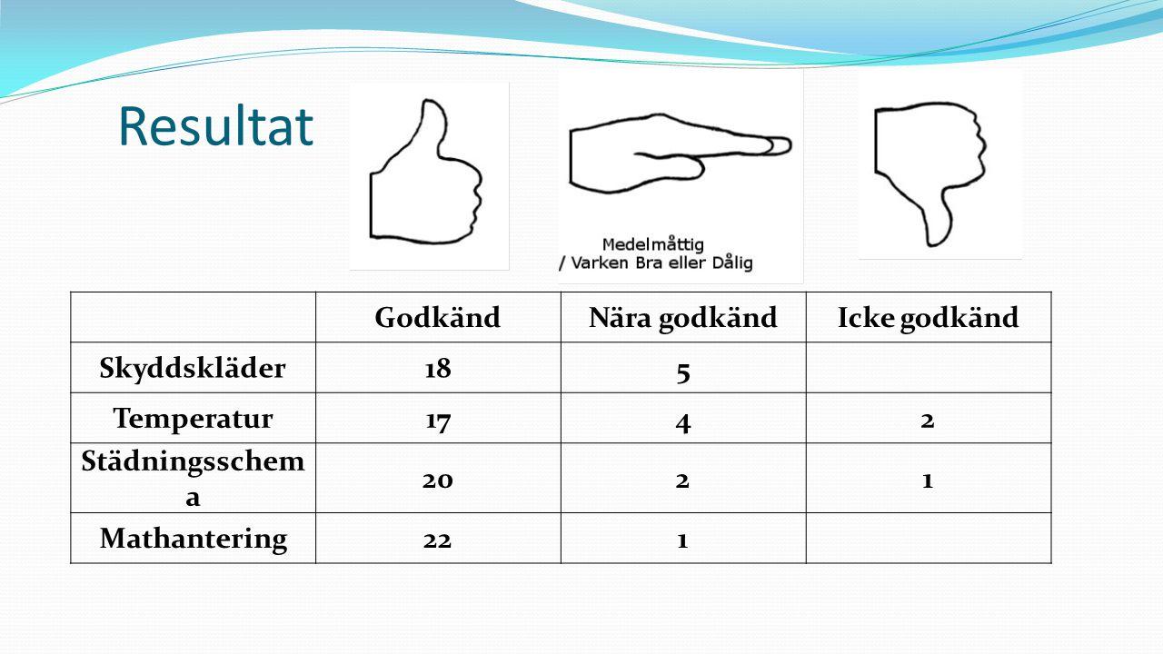 Resultat GodkändNära godkändIcke godkänd Skyddskläder185 Temperatur1742 Städningsschem a 2021 Mathantering221
