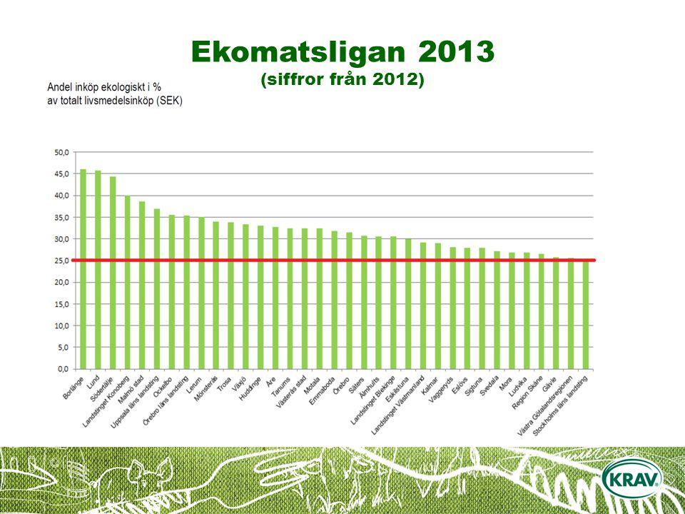 Ekomatsligan 2013 (siffror från 2012)