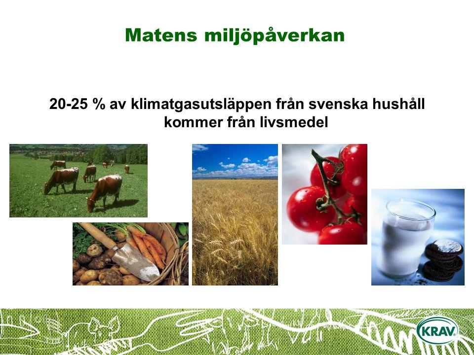 20-25 % av klimatgasutsläppen från svenska hushåll kommer från livsmedel Matens miljöpåverkan