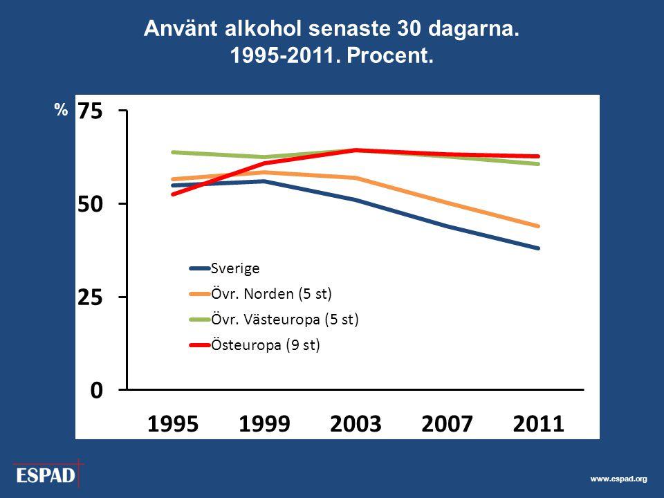 www.espad.org Använt alkohol senaste 30 dagarna. 1995-2011. Procent. %