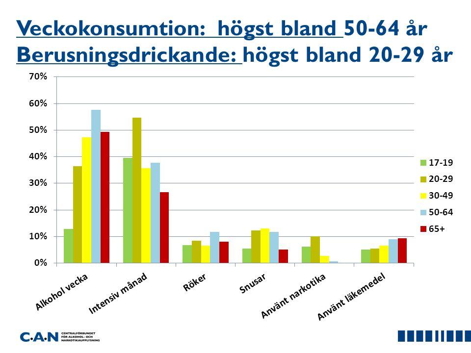 Veckokonsumtion: högst bland 50-64 år Berusningsdrickande: högst bland 20-29 år
