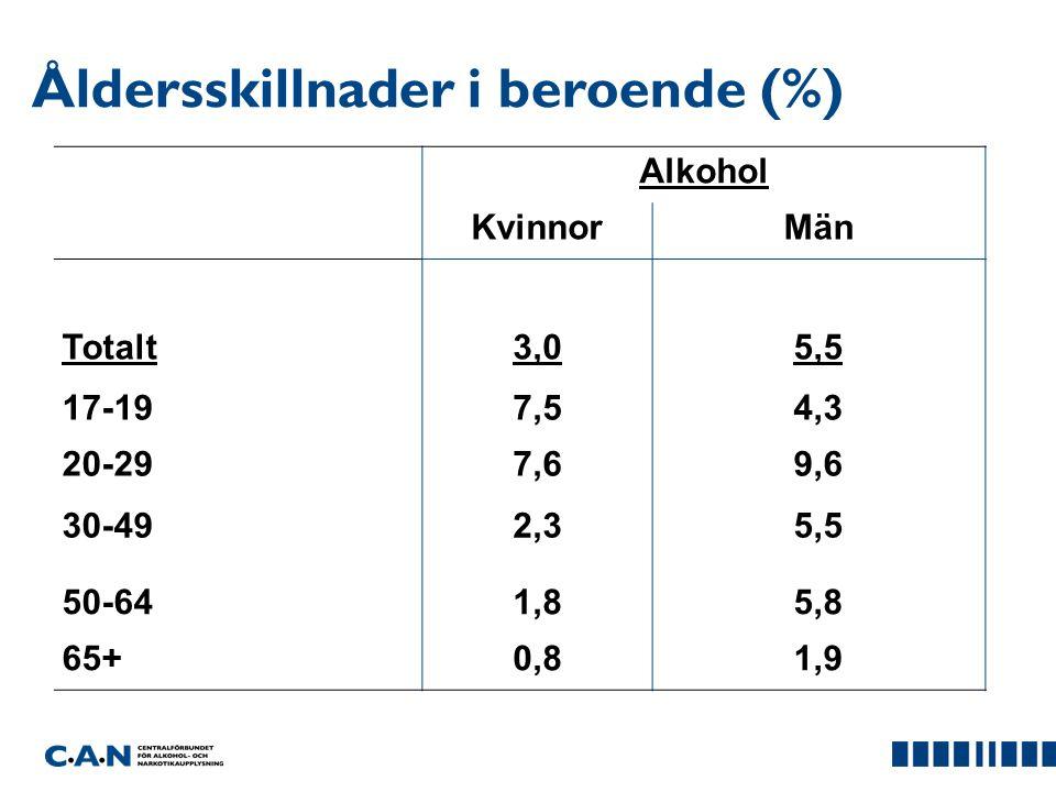 Åldersskillnader i beroende (%) Alkohol KvinnorMän Totalt 3,0 5,5 17-19 7,54,3 20-29 7,69,6 30-49 2,35,5 50-64 1,85,8 65+0,81,9