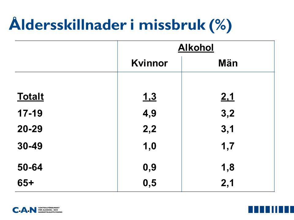 Åldersskillnader i missbruk (%) Alkohol KvinnorMän Totalt 1,3 2,1 17-19 4,93,2 20-29 2,23,1 30-49 1,01,7 50-64 0,91,8 65+0,52,1