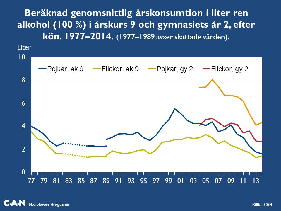 Skolelevers drogvanor Källa: CAN Beräknad genomsnittlig årskonsumtion i liter ren alkohol (100 %) i årskurs 9 och gymnasiets år 2, efter kön.