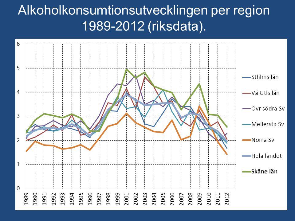 Alkoholkonsumtionsutvecklingen per region 1989-2012 (riksdata).