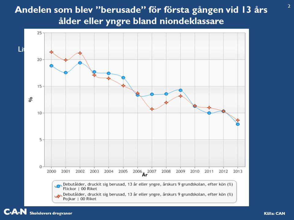 Skolelevers drogvanor Källa: CAN Andelen som blev berusade för första gången vid 13 års ålder eller yngre bland niondeklassare Liter 2