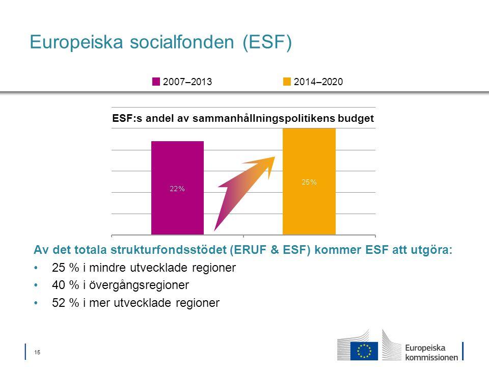 │ 15 Europeiska socialfonden (ESF) ESF:s andel av sammanhållningspolitikens budget 2014–20202007–2013 Av det totala strukturfondsstödet (ERUF & ESF) kommer ESF att utgöra: 25 % i mindre utvecklade regioner 40 % i övergångsregioner 52 % i mer utvecklade regioner
