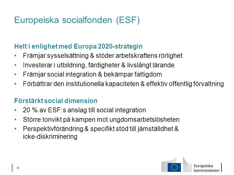 │ 16 Europeiska socialfonden (ESF) Helt i enlighet med Europa 2020-strategin Främjar sysselsättning & stöder arbetskraftens rörlighet Investerar i utbildning, färdigheter & livslångt lärande Främjar social integration & bekämpar fattigdom Förbättrar den institutionella kapaciteten & effektiv offentlig förvaltning Förstärkt social dimension 20 % av ESF:s anslag till social integration Större tonvikt på kampen mot ungdomsarbetslösheten Perspektivförändring & specifikt stöd till jämställdhet & icke-diskriminering