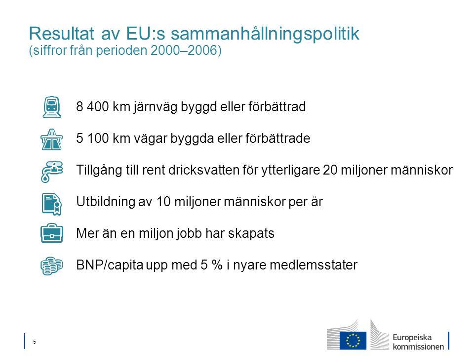 │ 5│ 5 Resultat av EU:s sammanhållningspolitik (siffror från perioden 2000–2006) 8 400 km järnväg byggd eller förbättrad 5 100 km vägar byggda eller förbättrade Tillgång till rent dricksvatten för ytterligare 20 miljoner människor Utbildning av 10 miljoner människor per år Mer än en miljon jobb har skapats BNP/capita upp med 5 % i nyare medlemsstater