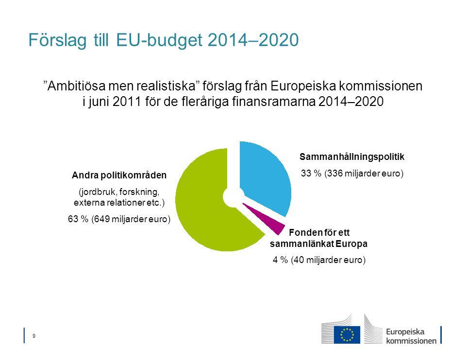 │ 9│ 9 Förslag till EU-budget 2014–2020 Ambitiösa men realistiska förslag från Europeiska kommissionen i juni 2011 för de fleråriga finansramarna 2014–2020 Sammanhållningspolitik 33 % (336 miljarder euro) Fonden för ett sammanlänkat Europa 4 % (40 miljarder euro) Andra politikområden (jordbruk, forskning, externa relationer etc.) 63 % (649 miljarder euro)