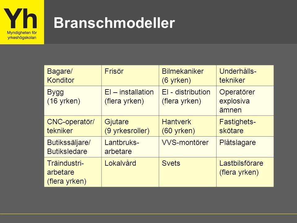 Branschmodeller Bagare/ Konditor FrisörBilmekaniker (6 yrken) Underhålls- tekniker Bygg (16 yrken) El – installation (flera yrken) El - distribution (