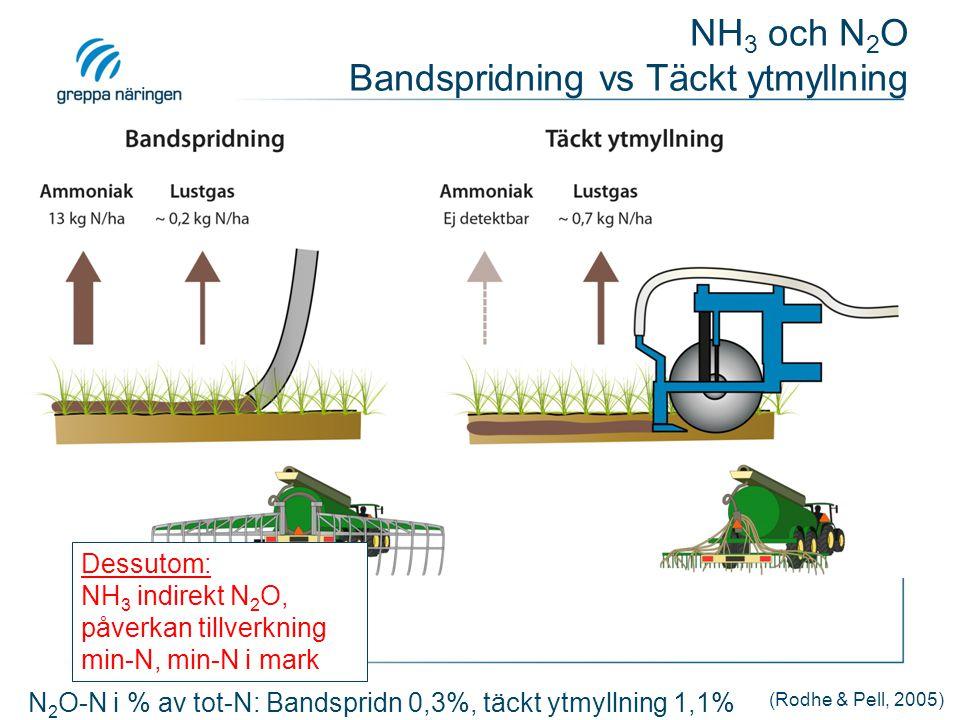 N 2 O-N i % av tot-N: Bandspridn 0,3%, täckt ytmyllning 1,1% Dessutom: NH 3 indirekt N 2 O, påverkan tillverkning min-N, min-N i mark NH 3 och N 2 O B