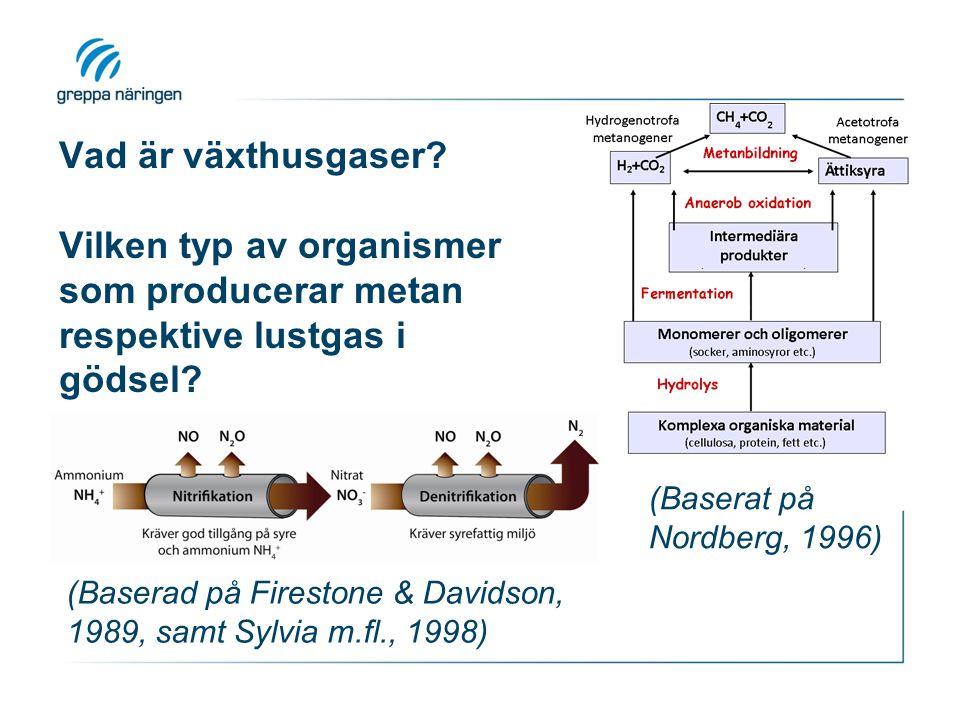 Vad är växthusgaser? Vilken typ av organismer som producerar metan respektive lustgas i gödsel? (Baserat på Nordberg, 1996) (Baserad på Firestone & Da