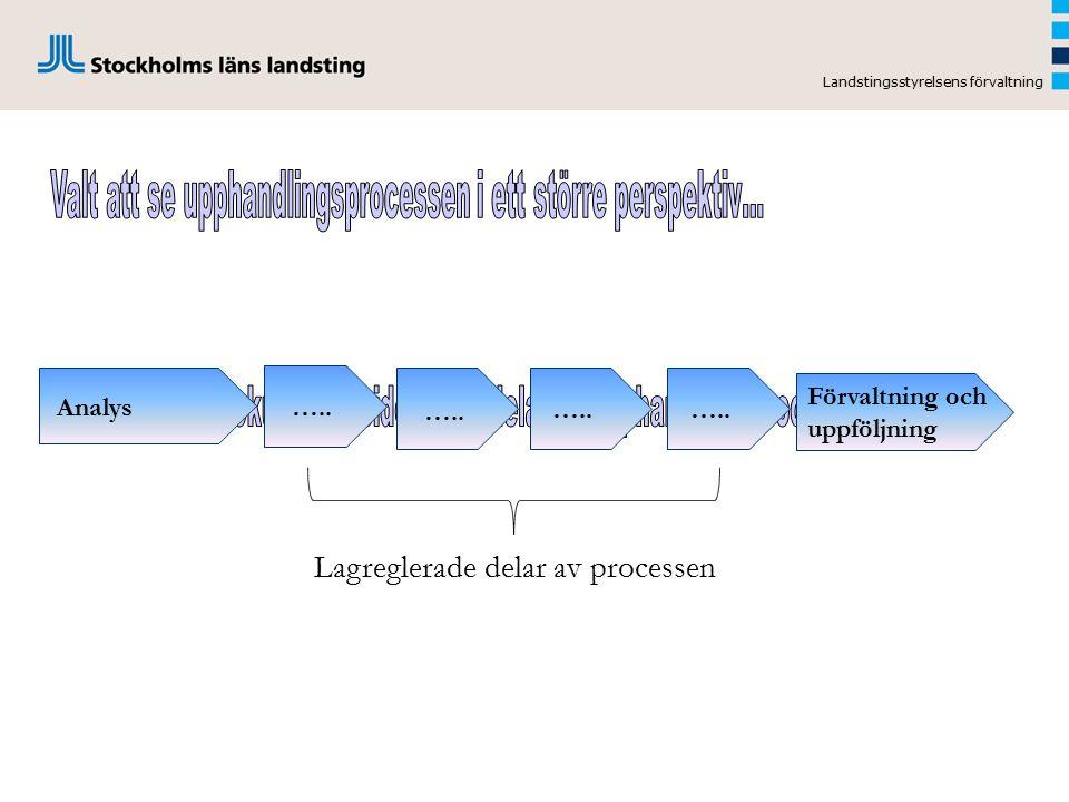 Landstingsstyrelsens förvaltning Analys Förvaltning och uppföljning ….. Lagreglerade delar av processen