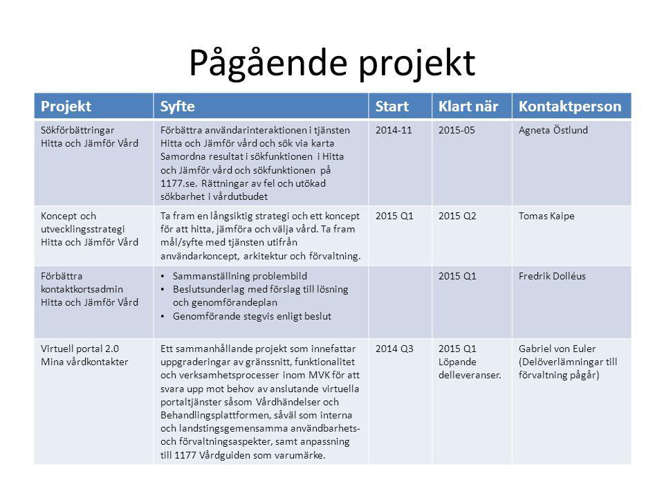 Pågående projekt ProjektSyfteStartKlart närKontaktperson Sökförbättringar Hitta och Jämför Vård Förbättra användarinteraktionen i tjänsten Hitta och J