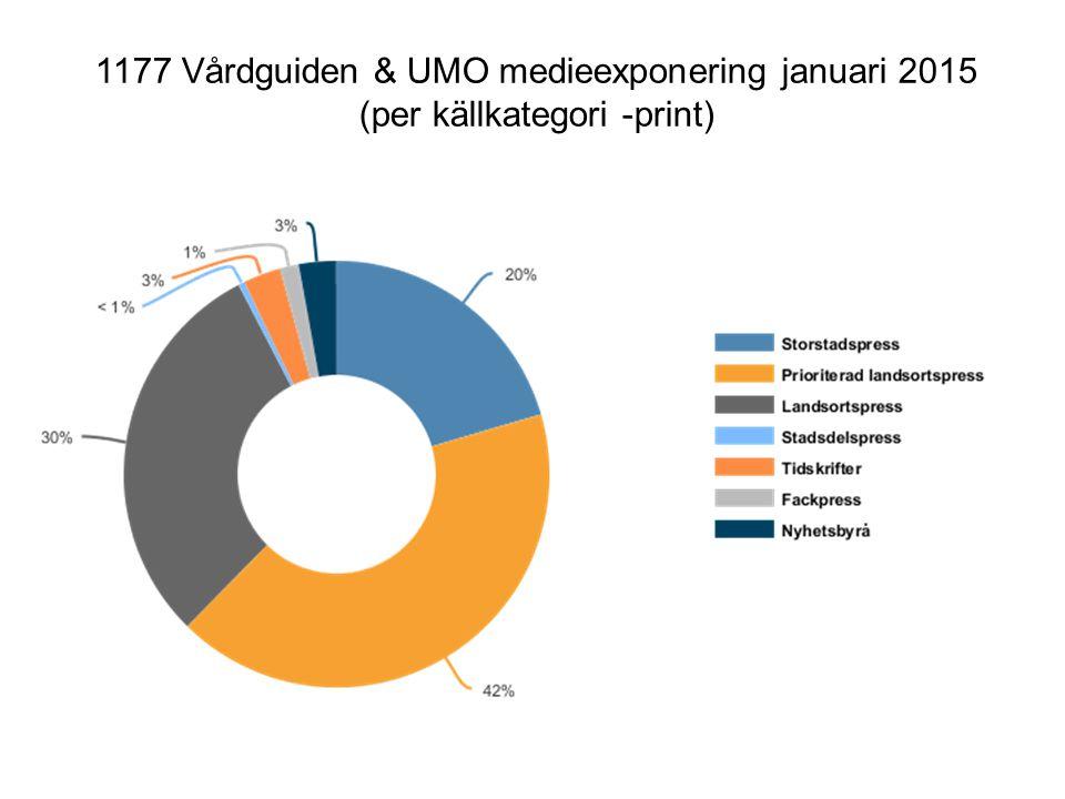 1177 Vårdguiden & UMO medieexponering januari 2015 (per källkategori -print)