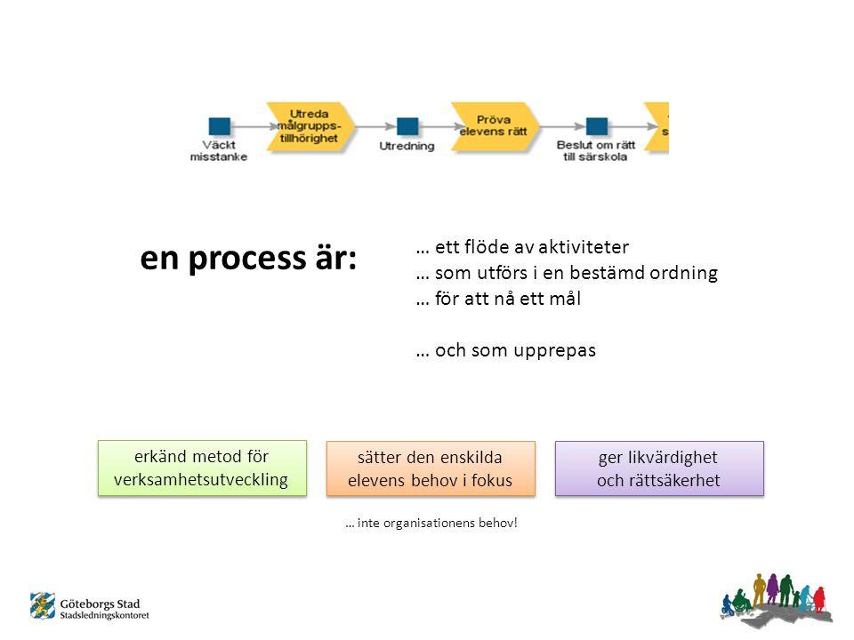 kartläggning av processer upphandling av IT-stöd (elevhälsa) implementering av förbättrade processer & IT-stöd pågående processkartläggning inom utbildningssektorn: elevhälsa mottagande i särskola administrativa rutiner i förskola IKT