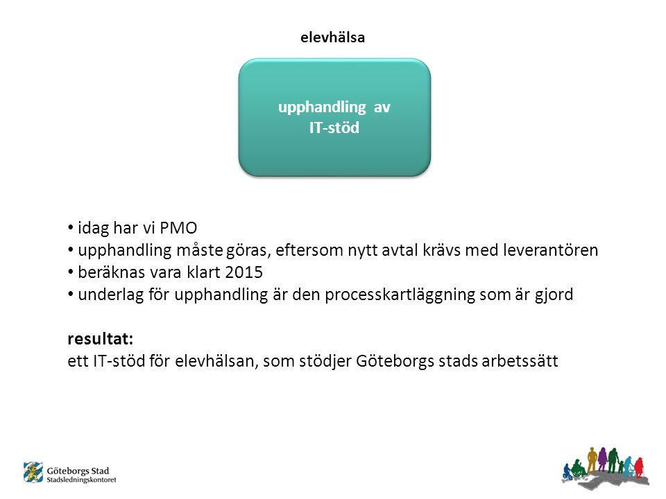 upphandling av IT-stöd idag har vi PMO upphandling måste göras, eftersom nytt avtal krävs med leverantören beräknas vara klart 2015 underlag för upphandling är den processkartläggning som är gjord resultat: ett IT-stöd för elevhälsan, som stödjer Göteborgs stads arbetssätt elevhälsa