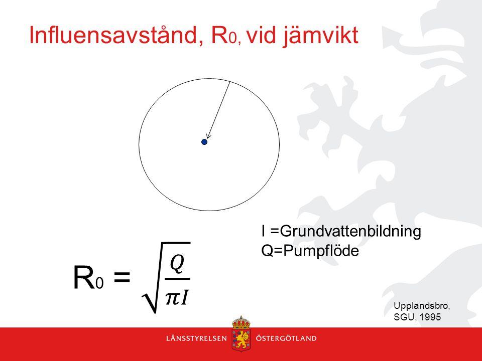 Influensavstånd, R 0, vid jämvikt Upplandsbro, SGU, 1995 I =Grundvattenbildning Q=Pumpflöde