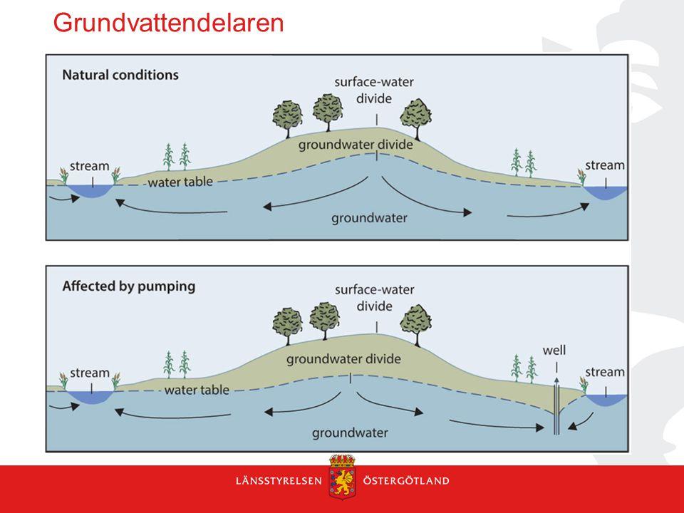 Kontroll grundvatten Grundvattennivåsänkningar - träpålar, träkonstuktioner - bergvärmeanläggningar Inläckage i undermarksanläggningar Sättningar i lerområden Grundvattenkvalitet -förändrad strömningsriktning/förorenad jord