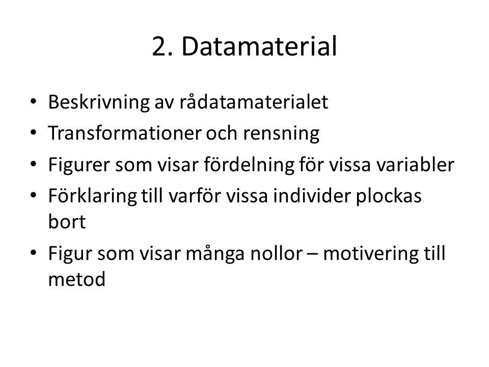 2. Datamaterial Beskrivning av rådatamaterialet Transformationer och rensning Figurer som visar fördelning för vissa variabler Förklaring till varför